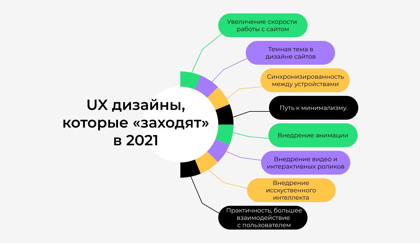 8 UX дизайнов, которые должны быть на вашем сайте 2